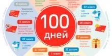 Кредитные карты: 100 дней без процентов